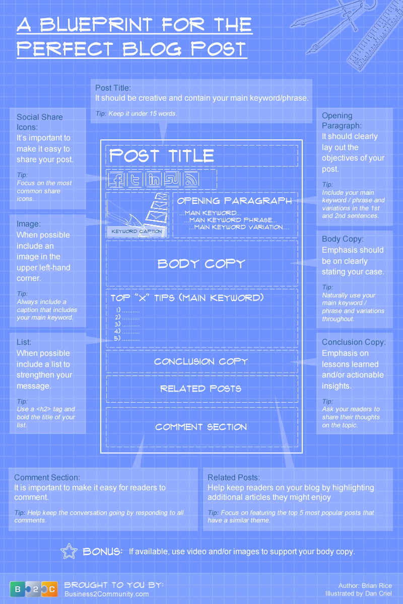 Blueprint for the Perfect Blog Post