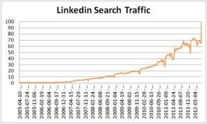Top Social Network: LinkedIn