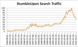 Top Social Network: StumbleUpon