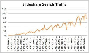 Top Social Network: Slideshare
