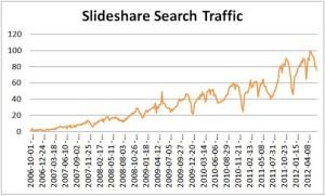 Top Social Network: Slideshare
