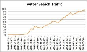 Top Social Network: Twitter
