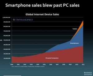 Future of Digital Slide