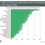 Meeker2 150x150 Mobile Marketing: Do Marketers And Kids Want The Same Thing For Christmas?