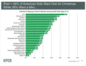 Mobile Marketing: Everyone wants a tablet