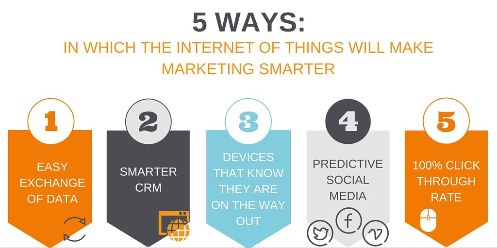 Internet of things and marketing