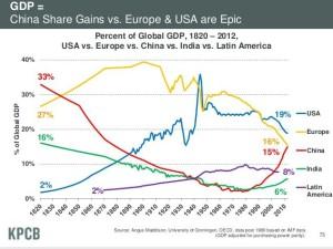 2013 internet trends charts - slide 6