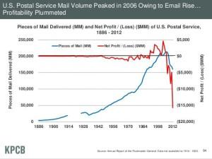 2013 internet trends charts  -slide 7