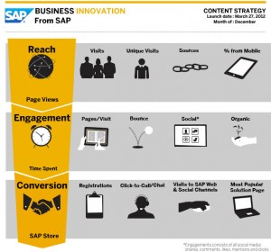 goals for content marketing
