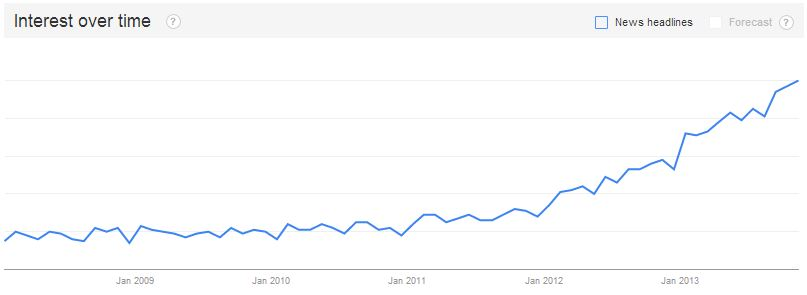 Content Marketing Search Engine Growth