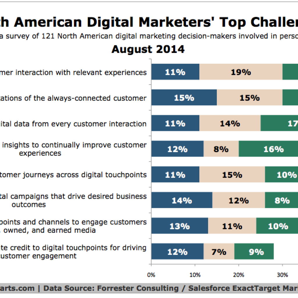Digital Marketing  – What Are The Top Goals And Challenges?