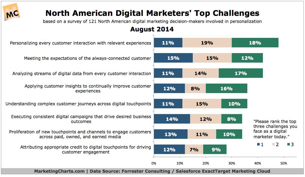 Forrester-NA-Digital-Marketers-Top-Challenges-Aug2014
