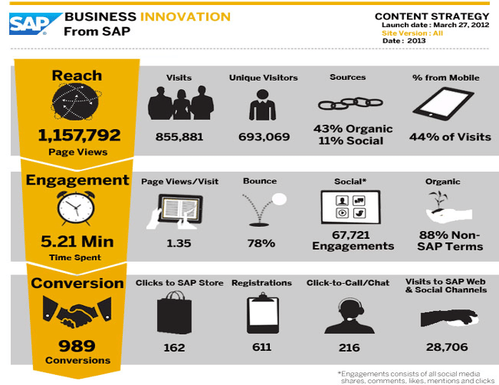 sap content marketing results infographic