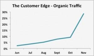 customer-edge-organic-traffic-image-1
