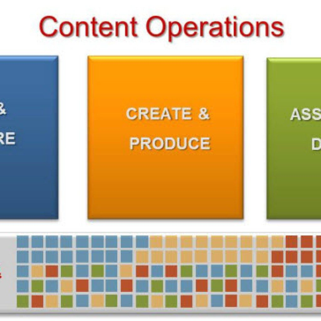 The B2B Customer Content Operations Manifesto