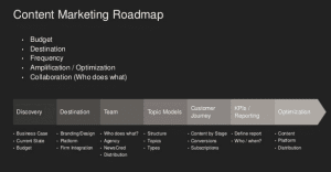 What Does A Content Marketing Plan Look Like?