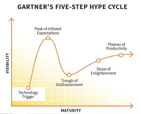 content marketing trough of disillusionment