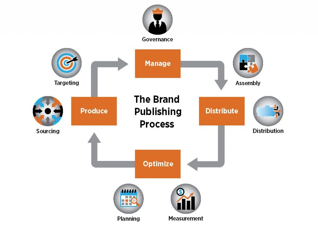 Publish or Perish 2