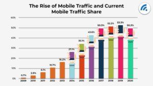 mobile web traffic growth