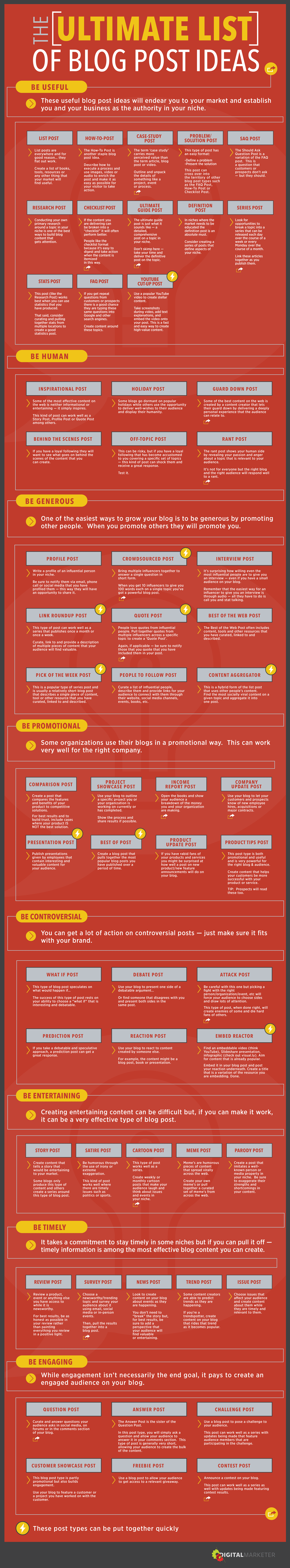 ultimate list of blog post ideas infographic