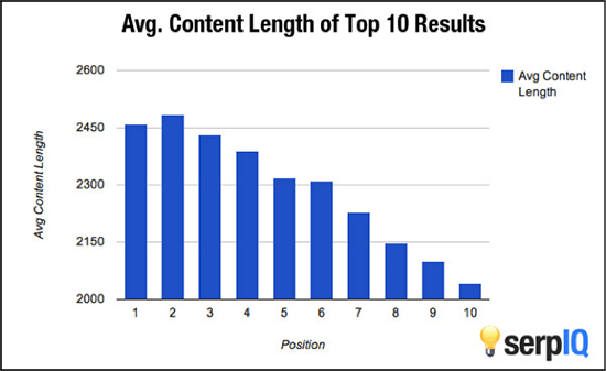 Avg-content-length