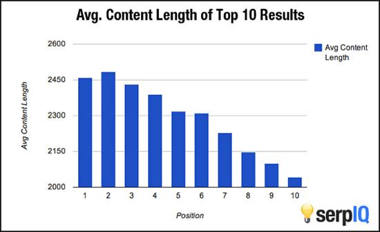 Avg-content-length