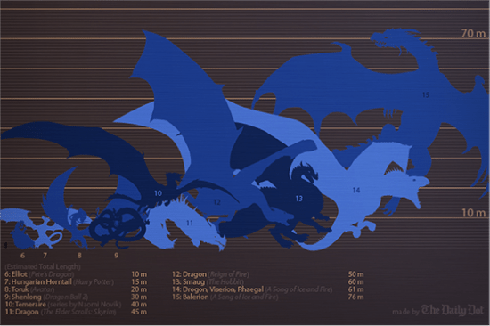 Dragon-infographic