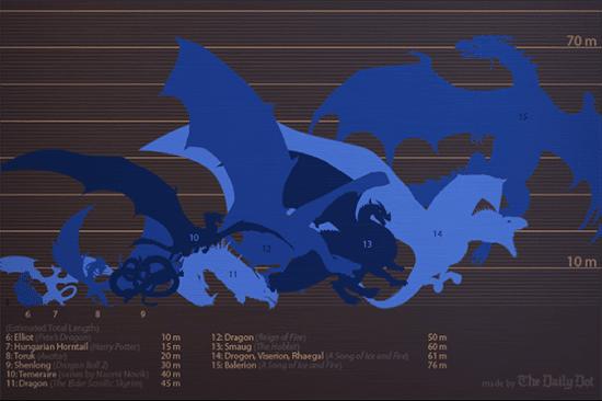 Dragon-infographic