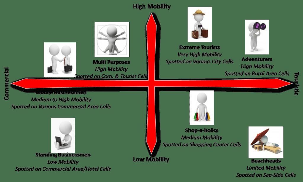 visitors segmentation chart