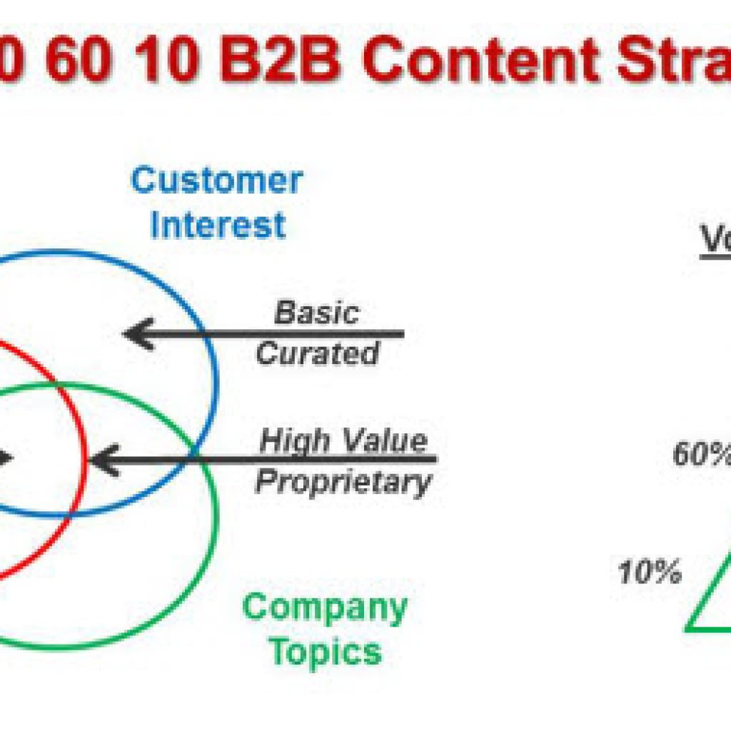 30-60-10 B2B Content Strategy
