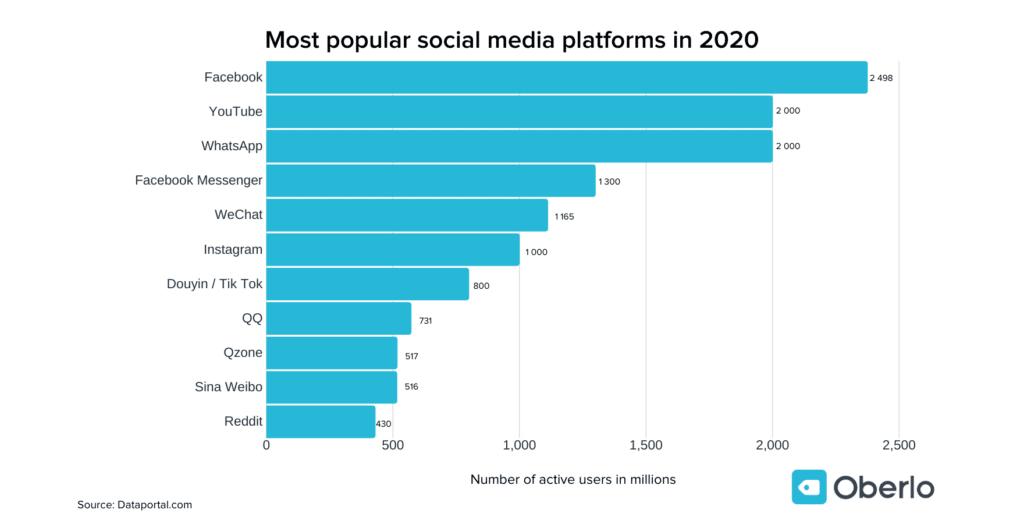 most popular social media brands