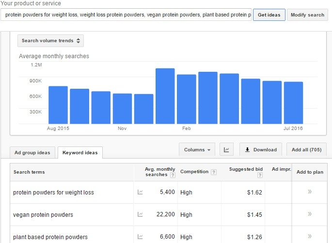 keyword planner seo content marketing