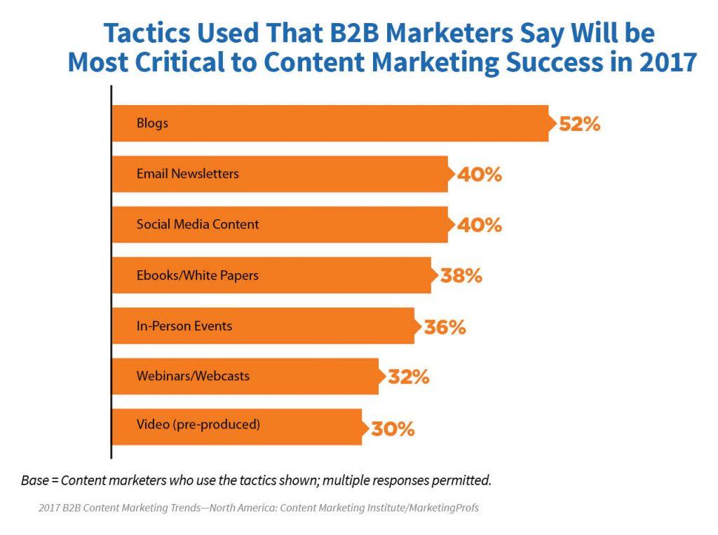 B2B Content Marketing Tactics