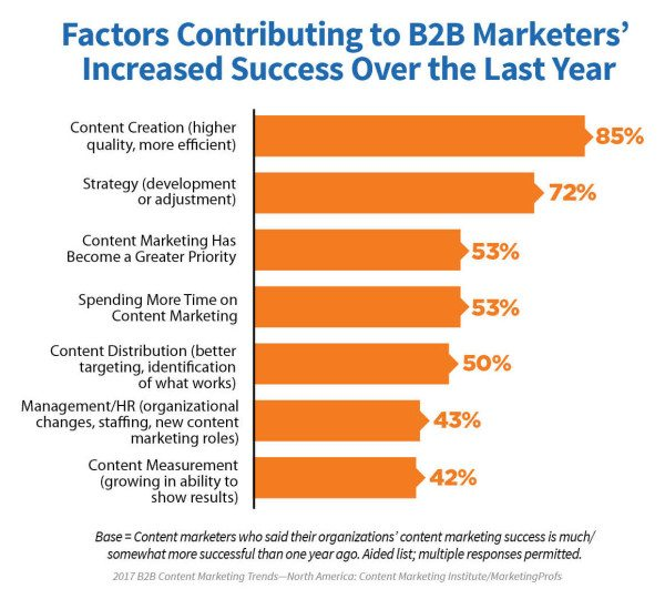 B2B content marking success