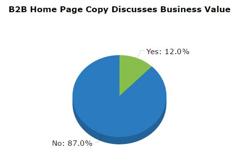 B2B Content Marketing business value