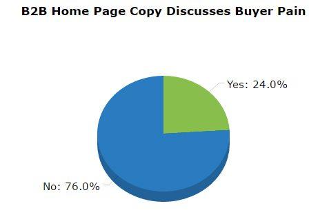 B2B Content Marketing buyer pains