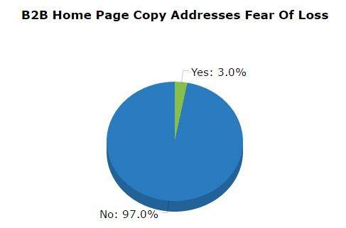B2B Content Marketing fear of loss
