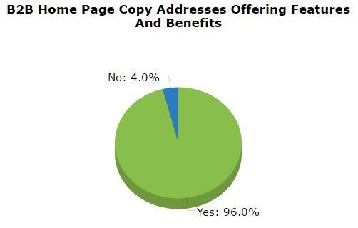 B2B Content Marketing benefits features