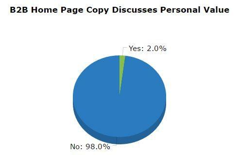 B2B Content Marketing personal value