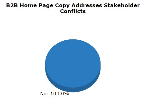 B2B Content Marketing stakeholder conflicts