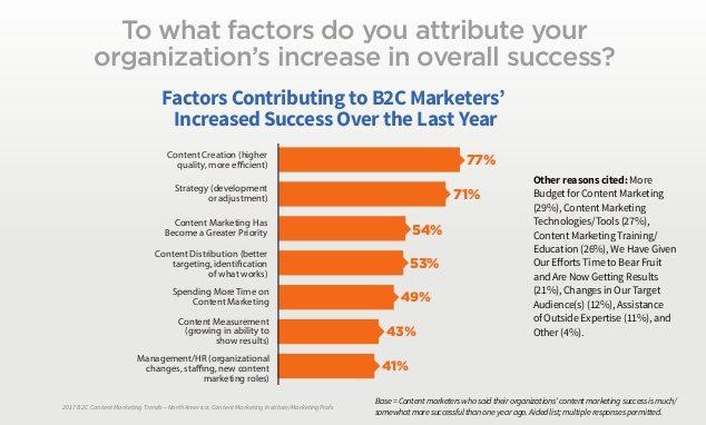 B2C content marketing success factors