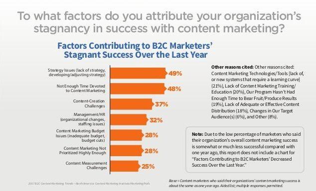 B2C content marketing success stagnancy