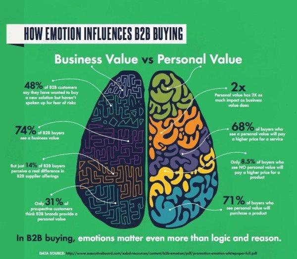 Emotion Influences B2B Buying