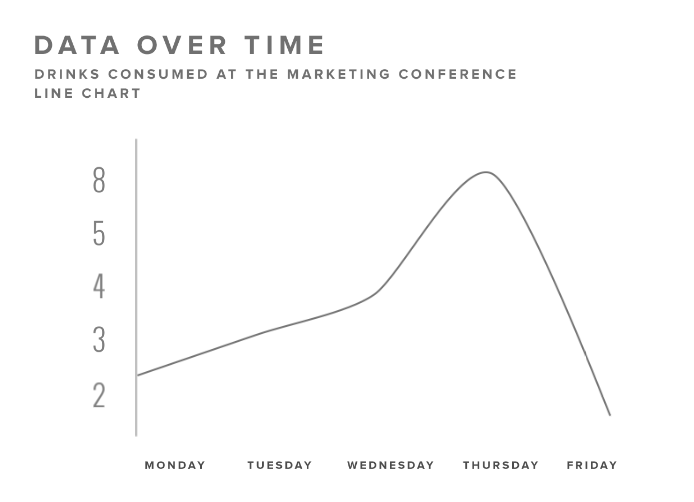 time series How To Create Story Driven Data Visualization In 5 Steps