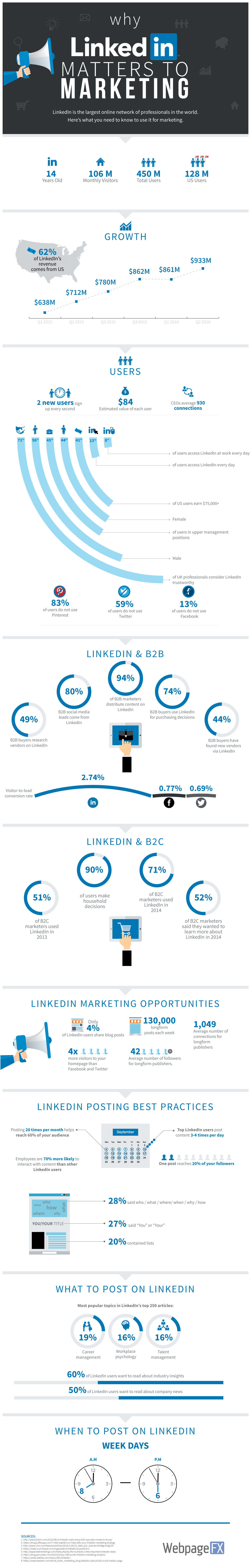 why-linkedin-matters-to-marketing