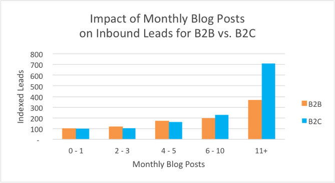Blog Frequency delivers more leads