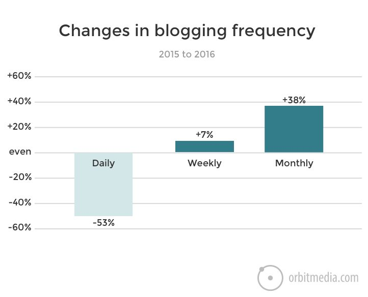 changes-in-blogging-frequency