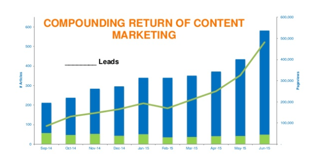Content Marketing Compounding Return