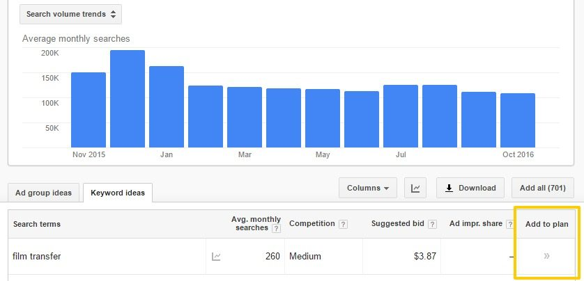Add Relevant Keywords to Your Content Plan