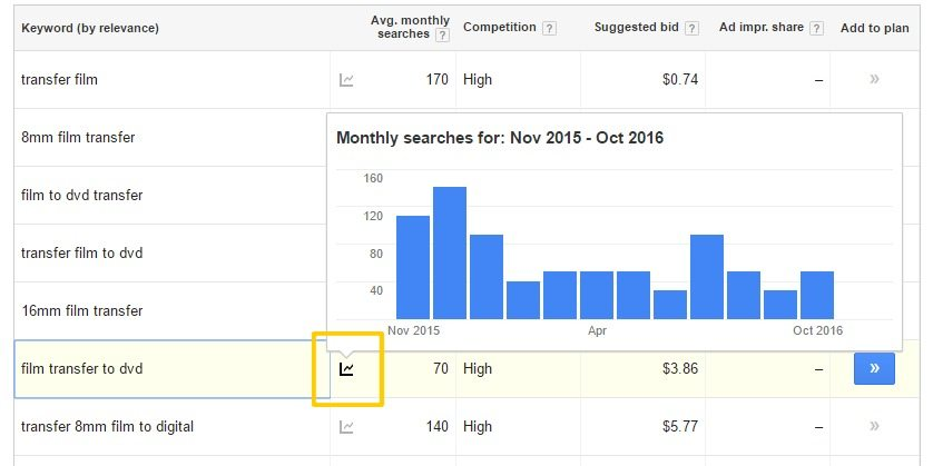 Content Calendars Instructed by SEO